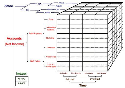 Uebungen/03_MDX_ETL/MDX/img/Cube-Hierarchy.png